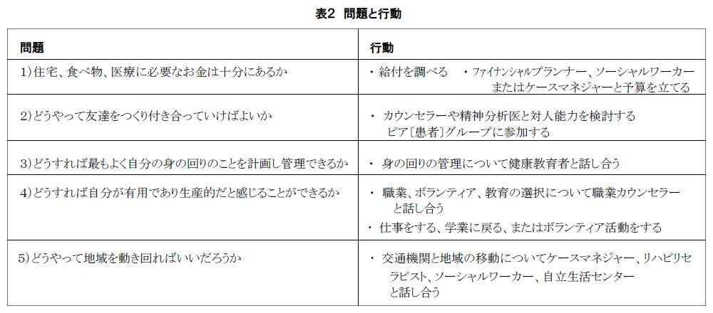 表2 問題と行動