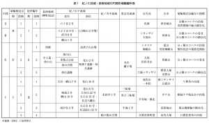 表1 紀ノ川流域・泉南地域の円筒形埴輪編年表