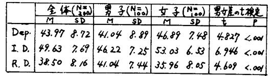 表1.依存性各尺度の得点の平均・標準偏差、及び男女差の検定