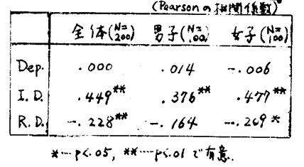 表2.依存性各尺度の得点と、P.S.との相関