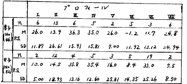 表3.各依存性プロフィール該当者の分布、及び、P.S.の平均・標準偏差