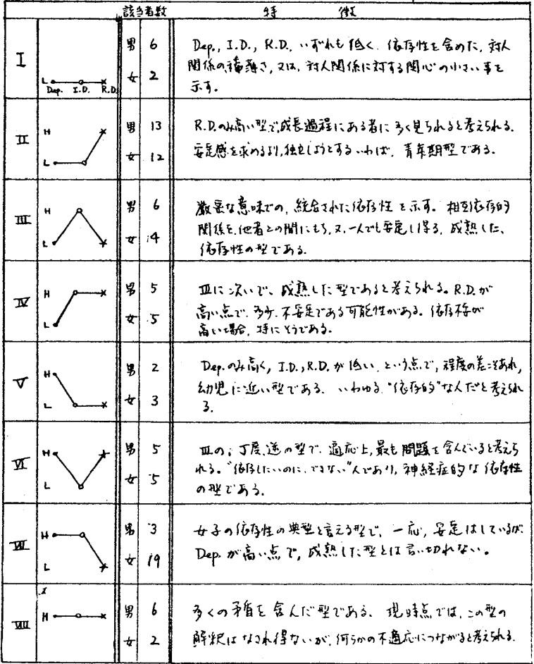 表4.各依存性プロフィールの特徴、および、男女の分布